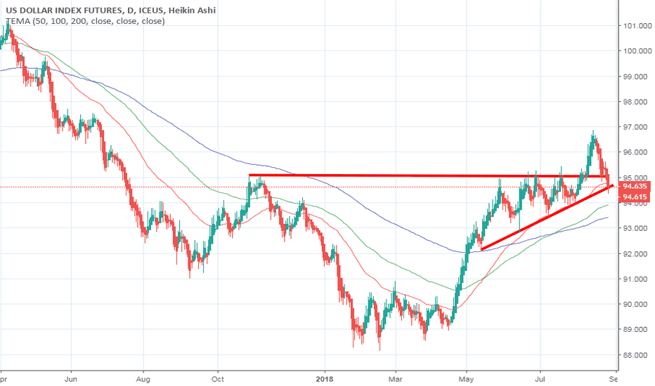 DX1!: DX USD potential rise in strength