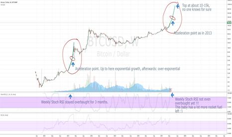 BTCUSD: Do not think in linear terms when predicting bitcoin tops ;)
