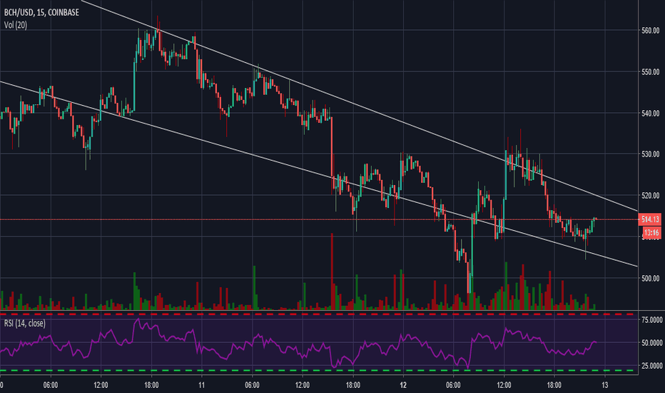 BCHUSD: Best trade in crypto BCH falling wedge reversal pattern