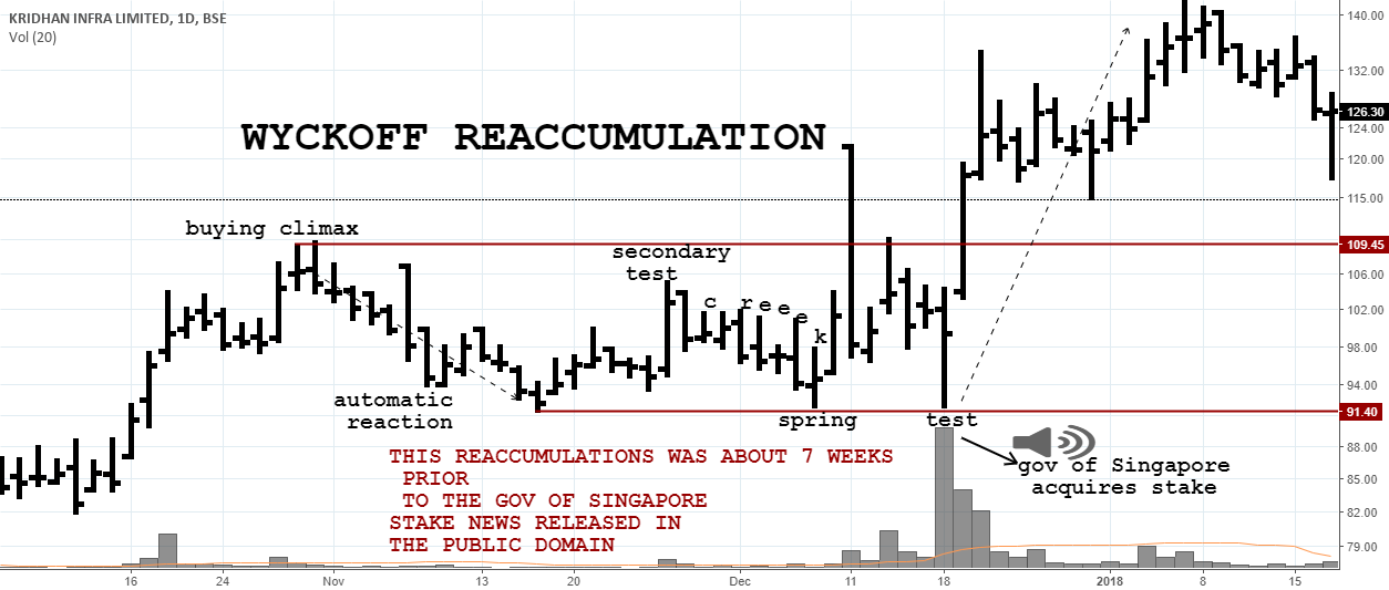 Wyckoff reaccumulation IN krIDHANiNFRA