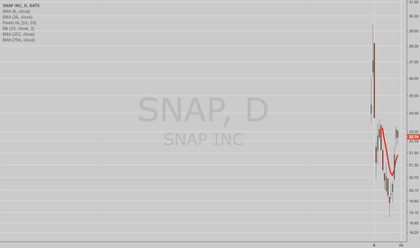 SNAP: THE WEEK AHEAD: SNAP, FEZ, XLV, AND XRT