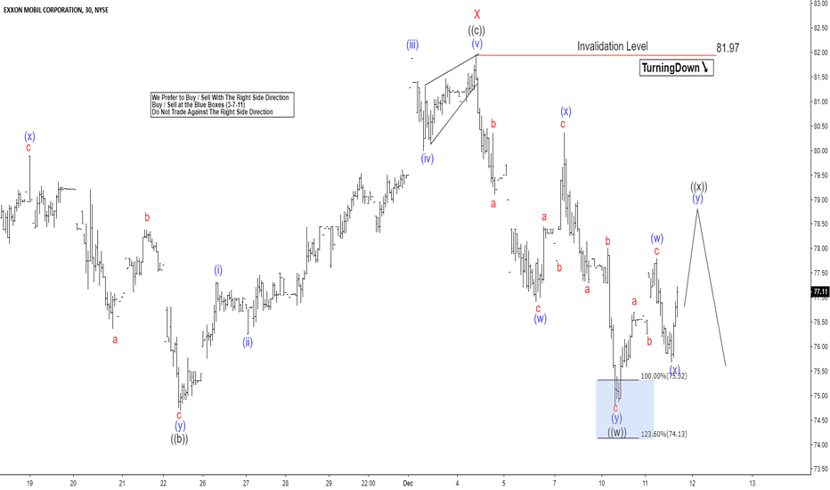 XOM: Elliott Wave View Expects More Downside in Exxon Mobil (XOM)