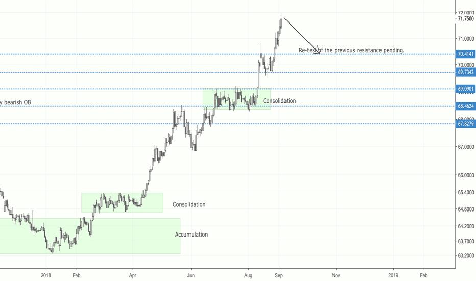 USDINR: USD-INR / Short