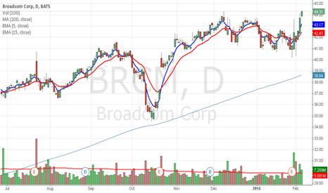 BRCM: BRCM brushing off market twitch