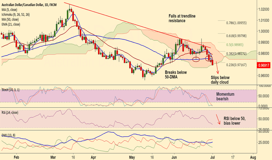 AUDCAD: Short AUD/CAD on break below 50-DMA and daily cloud, tgt 0.9580
