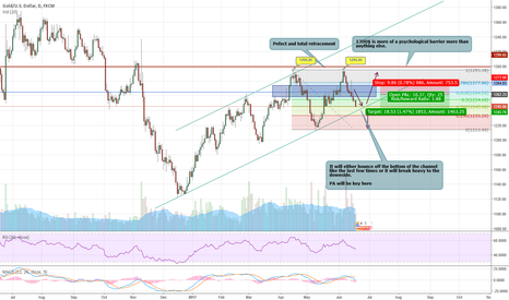 XAUUSD: XAUUSD : Update to our succesful trade