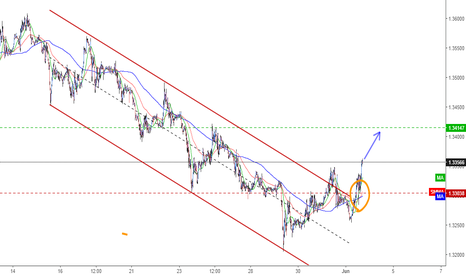 GBPUSD: GBPUSD - Steal some long pips