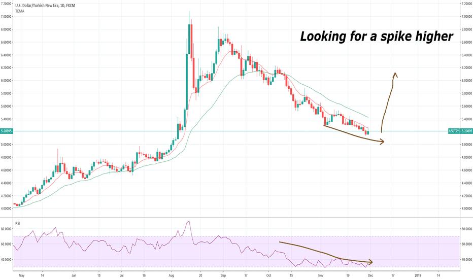 USDTRY: USDTRY looking for spike higher