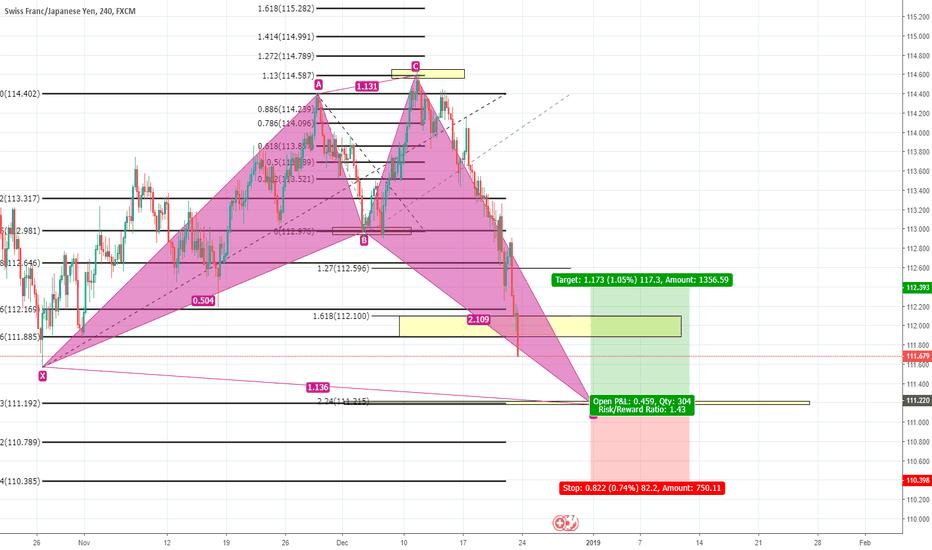 CHFJPY: CHF/JPY, H4, Bullish Shark pattern