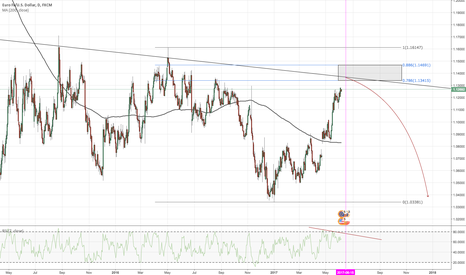 EURUSD: EURUSD - June - Possible Reversal?