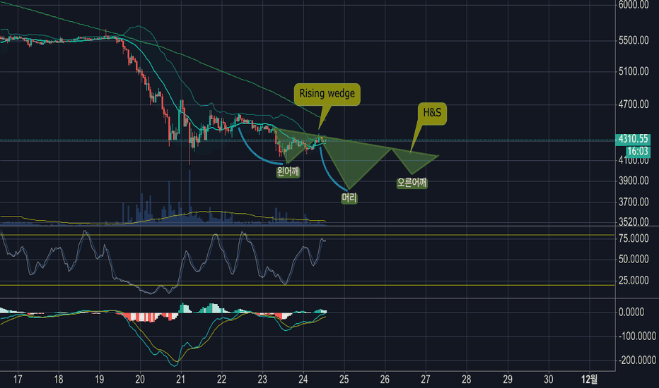 BTCUSD: Bitcoin Rising wedge and H&S 11/2018