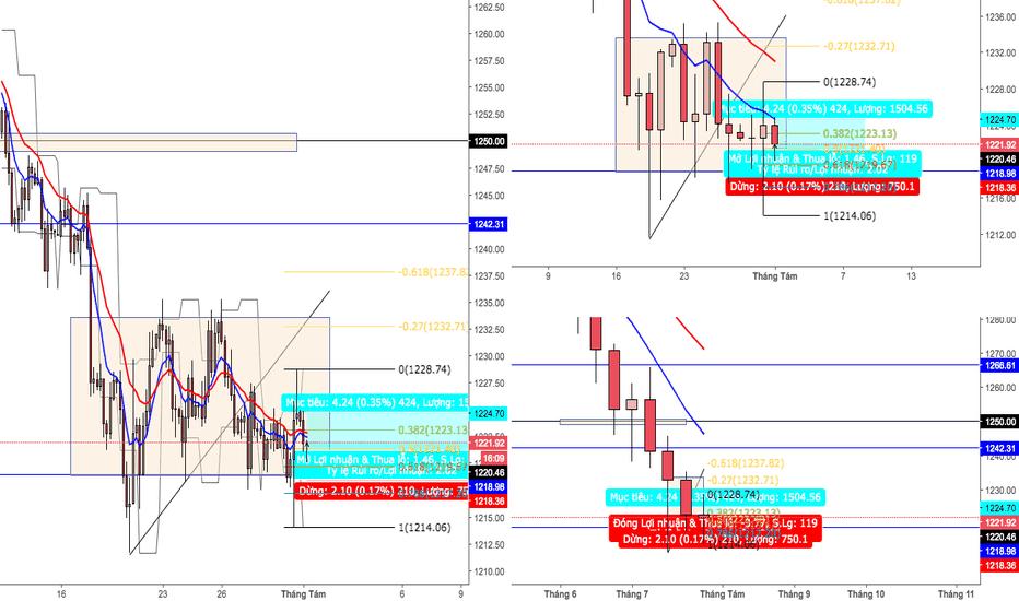 XAUUSD: Buy gold ngắn hạn mục tiêu 1224.7