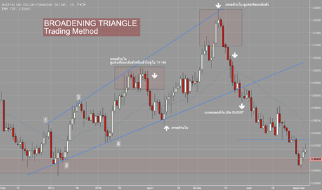 AUDCAD: Broadening Triangle AUDCAD