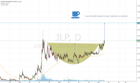 JLP: #JLP cup and handle breakout