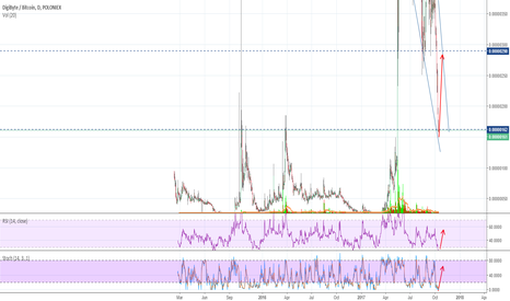 DGBBTC: DigiByte 80% profit
