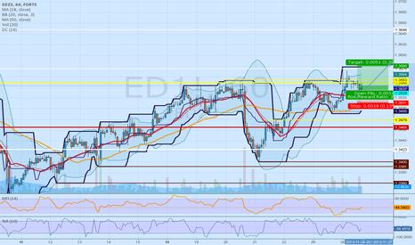 ED1!: EDZ Strong LONG