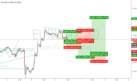 EURUSD: my view for next few days