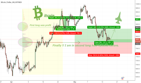 """BTCUSD: BITCOIN in second LONG!!  """"fasten your seat belts"""""""