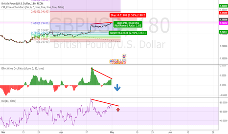 GBPUSD: gbpusd divergence-end of bulls power