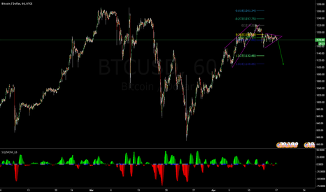 BTCUSD: sell position