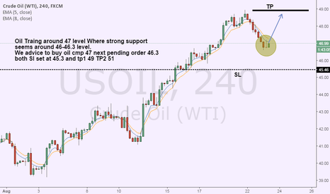 USOIL: Oil Strong support level