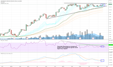 AMD: $AMD Trade Idea --- Weekly RSI breakout ---