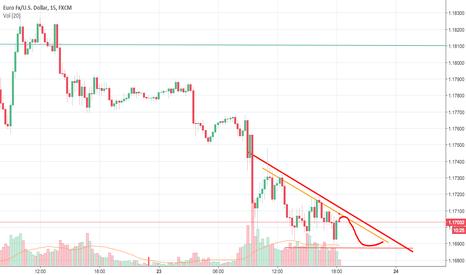 EURUSD: EUR USD SHORT 15