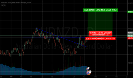AUDNZD: AUD NZD Break of Trend Monthly