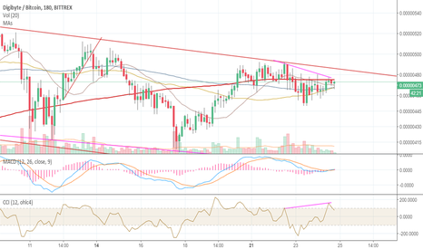 "DGBBTC: DGB/BTC ""Hidden"" bearish divergence"