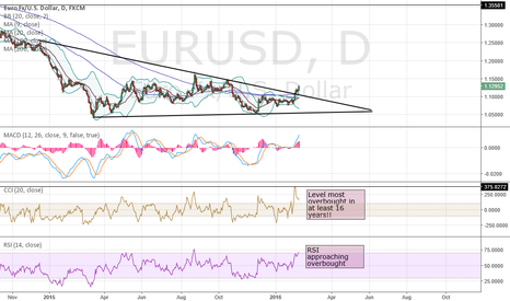 EURUSD: A technical look at the EUR/USD chart