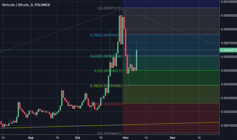 VTCBTC: vtc testing the support on the 0.382 fib