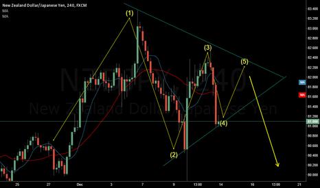 NZDJPY: NZD JPY triangle forming