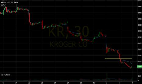 KR: KR down a lot
