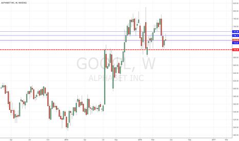 GOOGL: GOOGL - weak bounce = bears still in control.