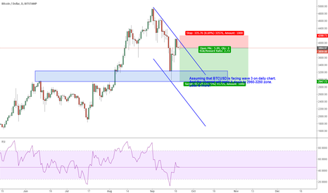 BTCUSD: BTCUSD: wave 3 on daily chart to drop down more than you thought