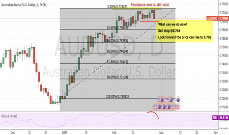 AUDUSD: AUDUSD sell the structure pull back