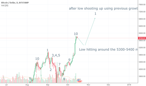BTCUSD: From one ATH to another $6600-6800 early November
