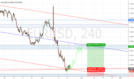EURUSD: correction