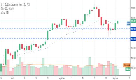 USDJPY: USD/JPY กลับมาแข็งค่าขึ้นหลังเกิด pull back ในแนวรับ