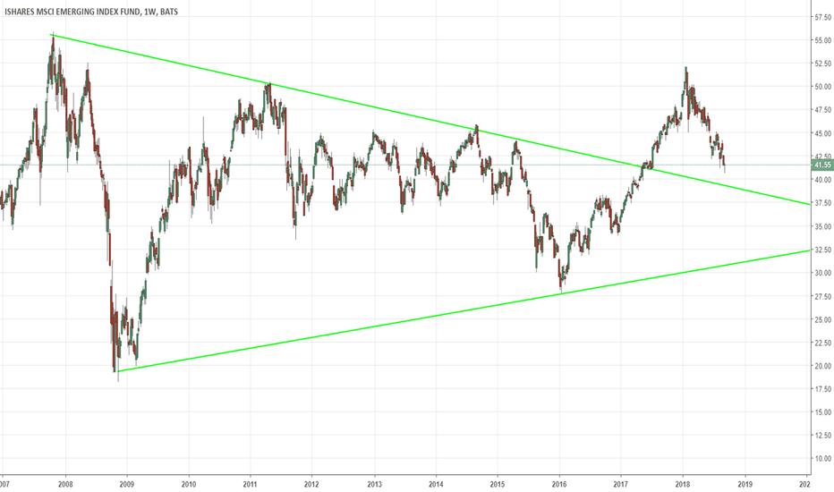 EEM: EM MSCI