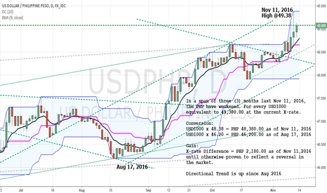 USDPHP: An Effective Strategy for Main street Investors & OFW