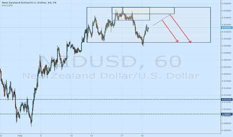 NZDUSD: NZDUSD - Short from 0.8350 and 0.8370