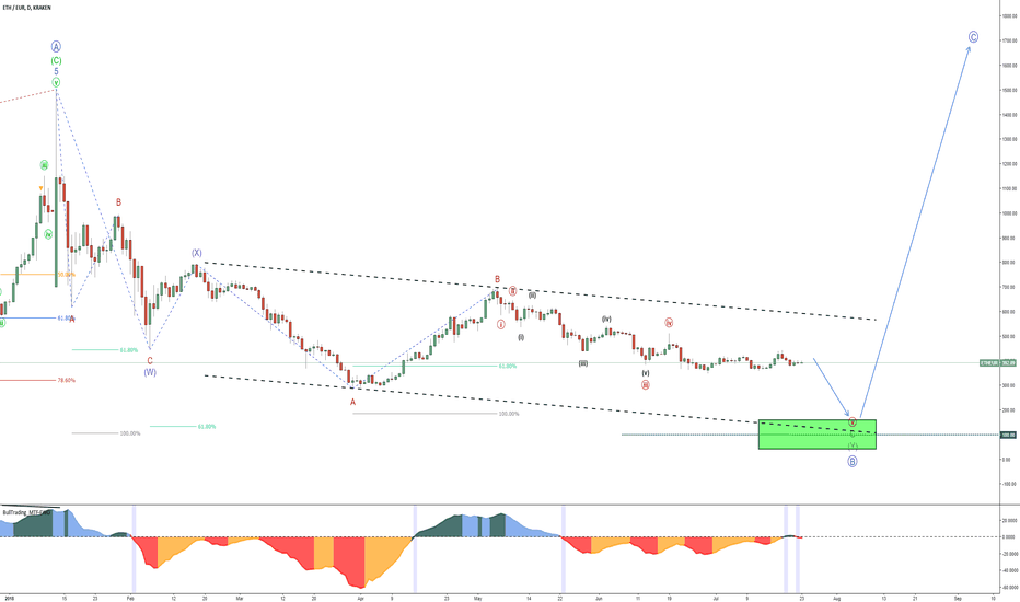 ETHEUR: ETH/EUR - Last sell-off before the big rise