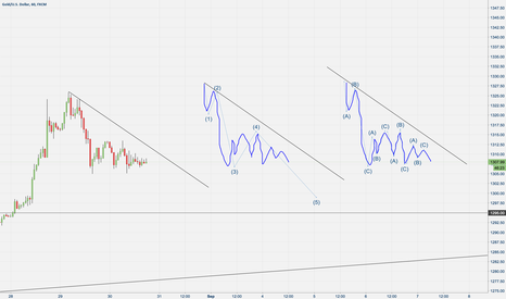 XAUUSD: playing with Wave