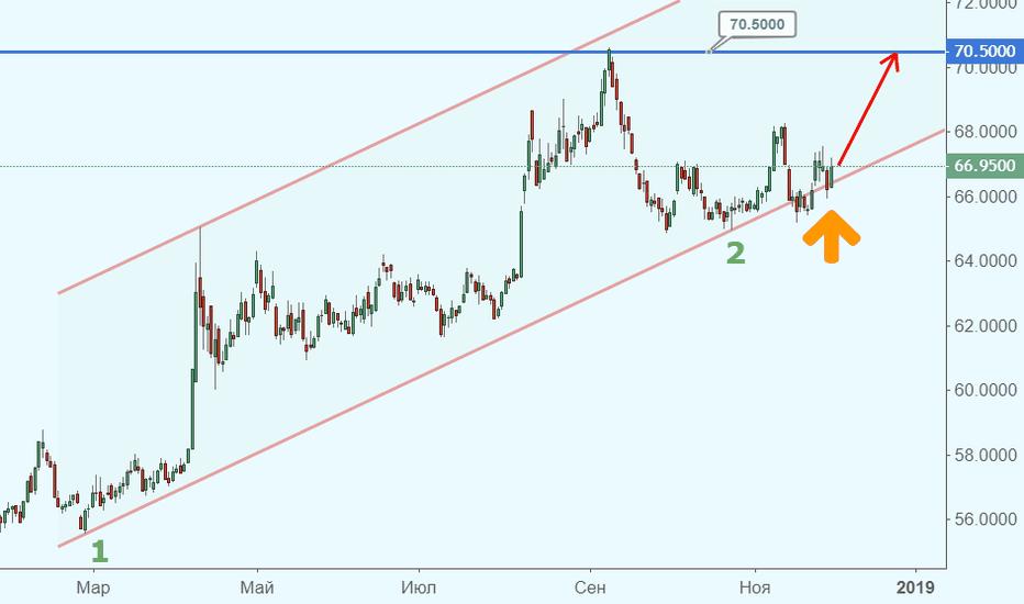USDRUB_TOM: Рубль раскачивается перед прыжком вверх. До роста USD/RUB – счит