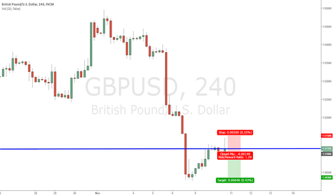 GBPUSD: GBPUSD : PINBAR ON RESISTANCE #SHORT