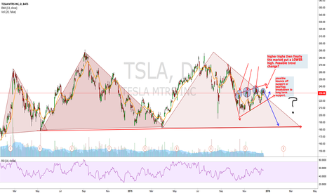 TSLA: TSLA bear flag swing trade