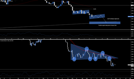 AUDUSD: AUD.USD - Sell The Breakout Opportunity
