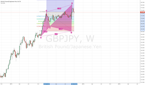 GBPJPY: GBPJPY Weekly Cypher Pattern