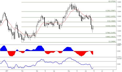 USDCAD: USD/CAD: Bouncing off the 61.8 fibo level